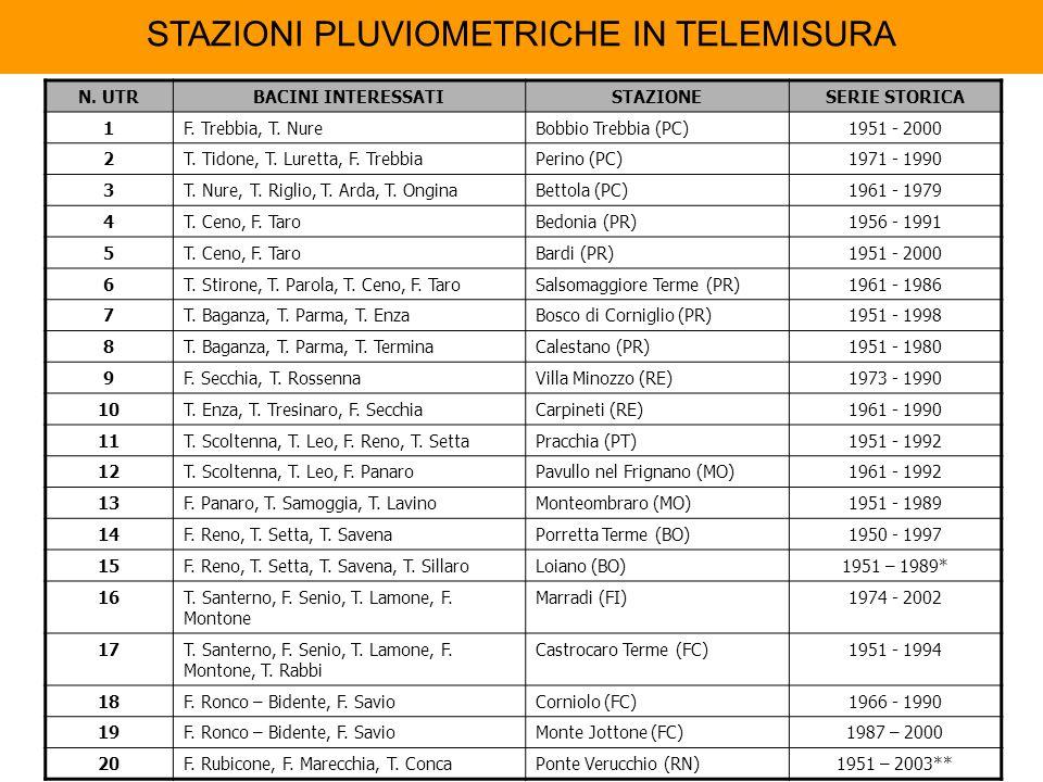 N. UTRBACINI INTERESSATISTAZIONESERIE STORICA 1F. Trebbia, T. NureBobbio Trebbia (PC)1951 - 2000 2T. Tidone, T. Luretta, F. TrebbiaPerino (PC)1971 - 1