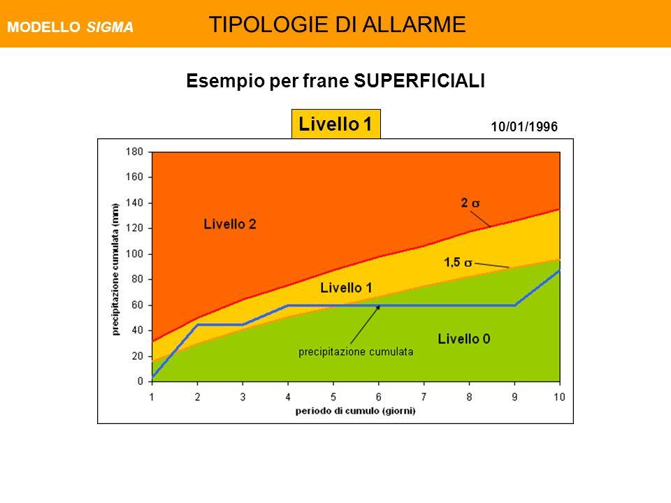 10/01/1996 Esempio per frane SUPERFICIALI Livello 1 MODELLO SIGMA TIPOLOGIE DI ALLARME