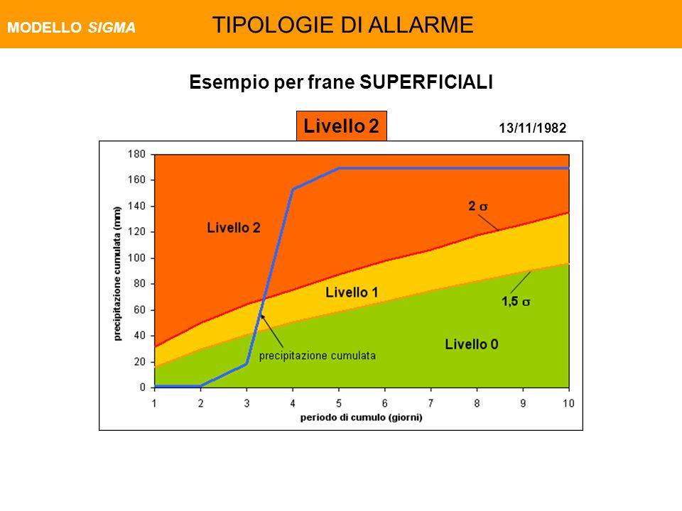 13/11/1982 Esempio per frane SUPERFICIALI Livello 2 MODELLO SIGMA TIPOLOGIE DI ALLARME