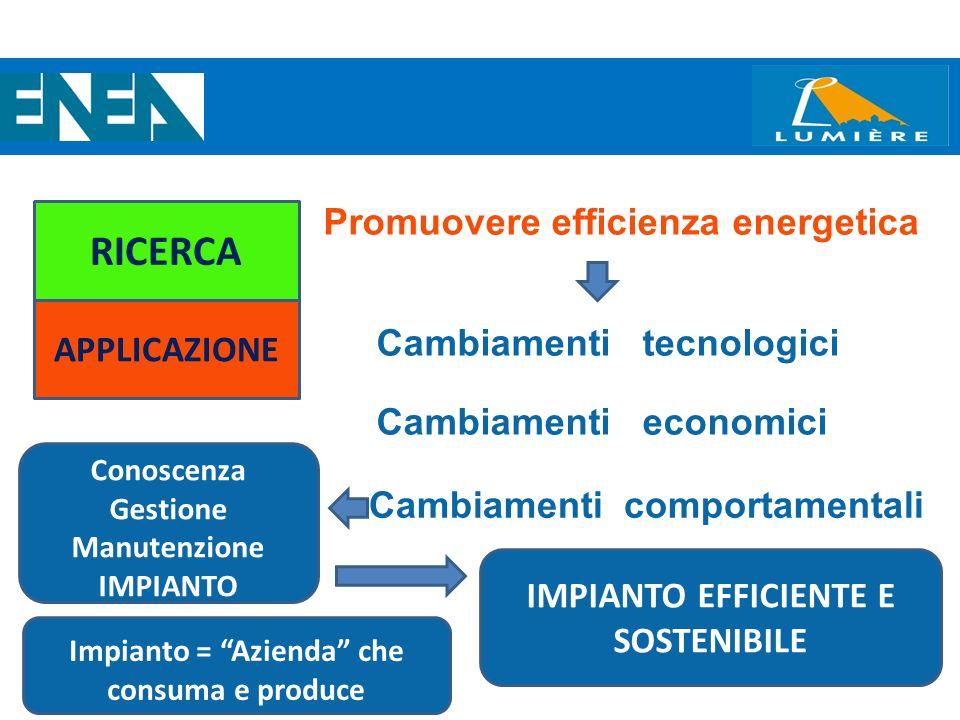 SCHEMA ATTIVITA DEL PROGETTO 3 RICERCA APPLICAZIONE Cambiamenti comportamentali Promuovere efficienza energetica Cambiamenti tecnologici Cambiamenti e
