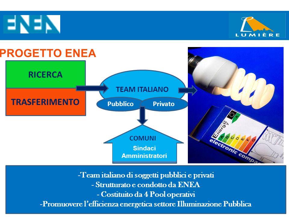 4 RICERCA TRASFERIMENTO TEAM ITALIANO PubblicoPrivato PROGETTO ENEA -Team italiano di soggetti pubblici e privati - Strutturato e condotto da ENEA - C