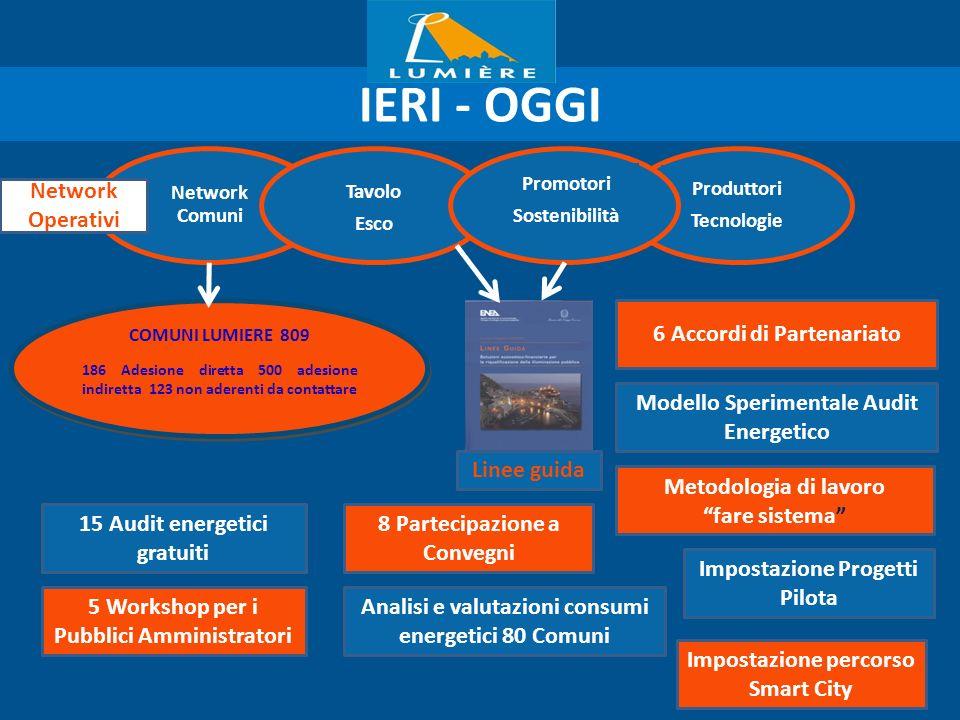 Network Comuni IERI - OGGI Tavolo Esco Produttori Tecnologie Promotori Sostenibilità COMUNI LUMIERE 809 186 Adesione diretta 500 adesione indiretta 12