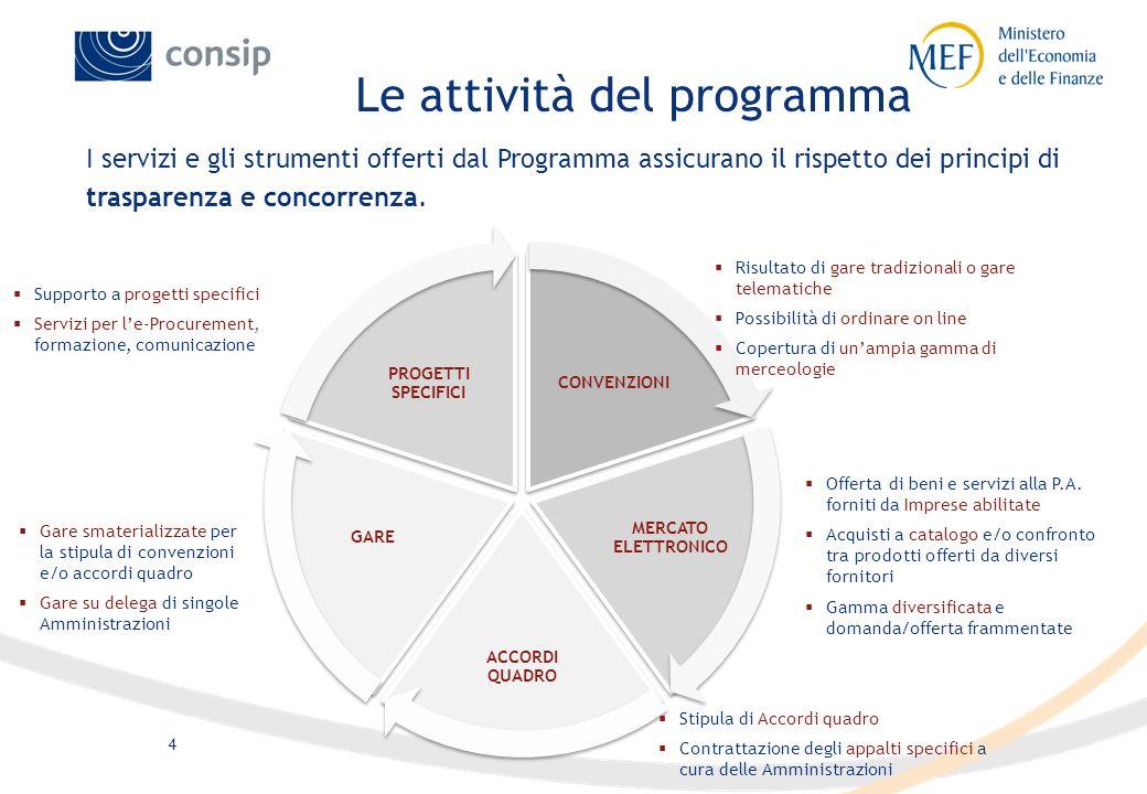 3 Il Programma si basa su modelli innovativi di gestione degli acquisti finalizzati a razionalizzare la spesa ed a semplificare i processi di procurem