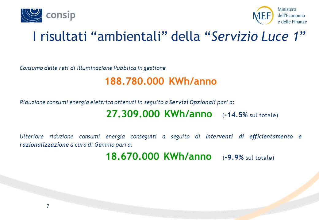 6 Hanno aderito al servizio 145 Comuni con 374.230 punti luce per un totale di 3 milioni c.a. di cittadini beneficianti del Servizio. E stato richiest