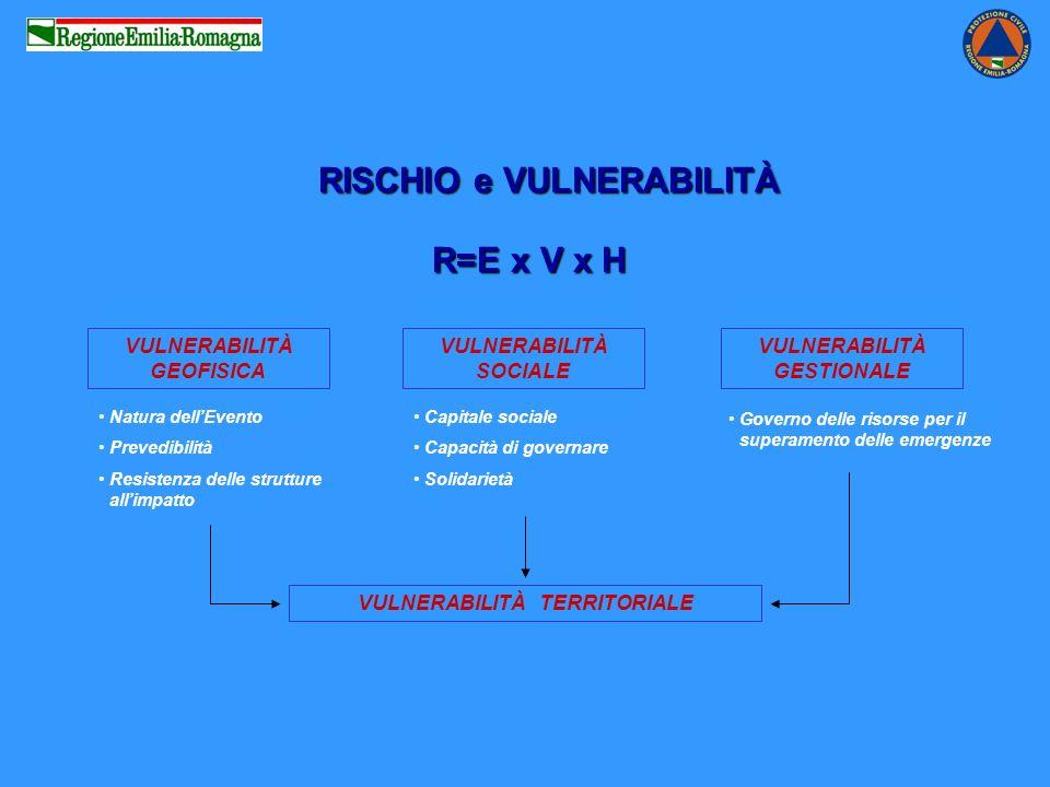 RISCHIO e VULNERABILITÀ RISCHIO e VULNERABILITÀ R=E x V x H VULNERABILITÀ GEOFISICA VULNERABILITÀ SOCIALE VULNERABILITÀ GESTIONALE VULNERABILITÀ TERRITORIALE Natura dellEvento Prevedibilità Resistenza delle strutture allimpatto Capitale sociale Capacità di governare Solidarietà Governo delle risorse per il superamento delle emergenze
