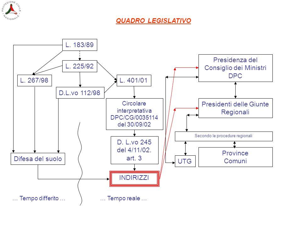 L. 183/89 L. 225/92 L. 267/98 D.L.vo 112/98 L. 401/01 Circolare interpretativa DPC/CG/0035114 del 30/09/02 D. L.vo 245 del 4/11/02. art. 3 INDIRIZZI P