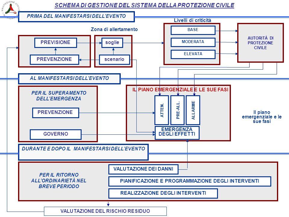 PRIMA DEL MANIFESTARSI DELLEVENTO PREVISIONE PREVENZIONE Zona di allertamento soglie scenario BASE MODERATA ELEVATA AL MANIFESTARSI DELLEVENTO PREVENZ