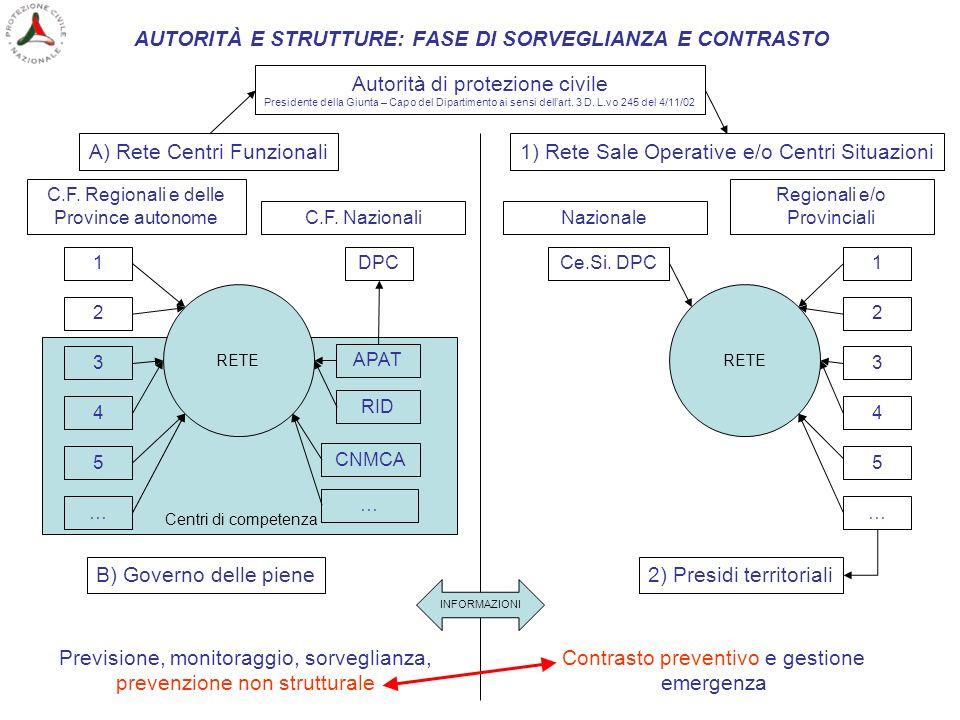 Centri di competenza AUTORITÀ E STRUTTURE: FASE DI SORVEGLIANZA E CONTRASTO A) Rete Centri Funzionali C.F. Regionali e delle Province autonome 1 2 3 4