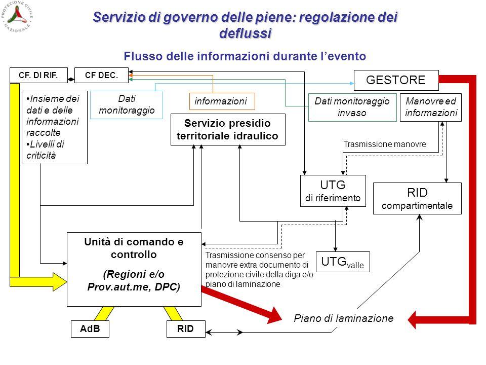 Servizio di governo delle piene: regolazione dei deflussi Flusso delle informazioni durante levento CF DEC. GESTORE UTG di riferimento RID compartimen