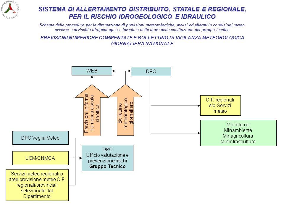 SISTEMA DI ALLERTAMENTO DISTRIBUITO, STATALE E REGIONALE, PER IL RISCHIO IDROGEOLOGICO E IDRAULICO Schema delle procedure per la diramazione di previs