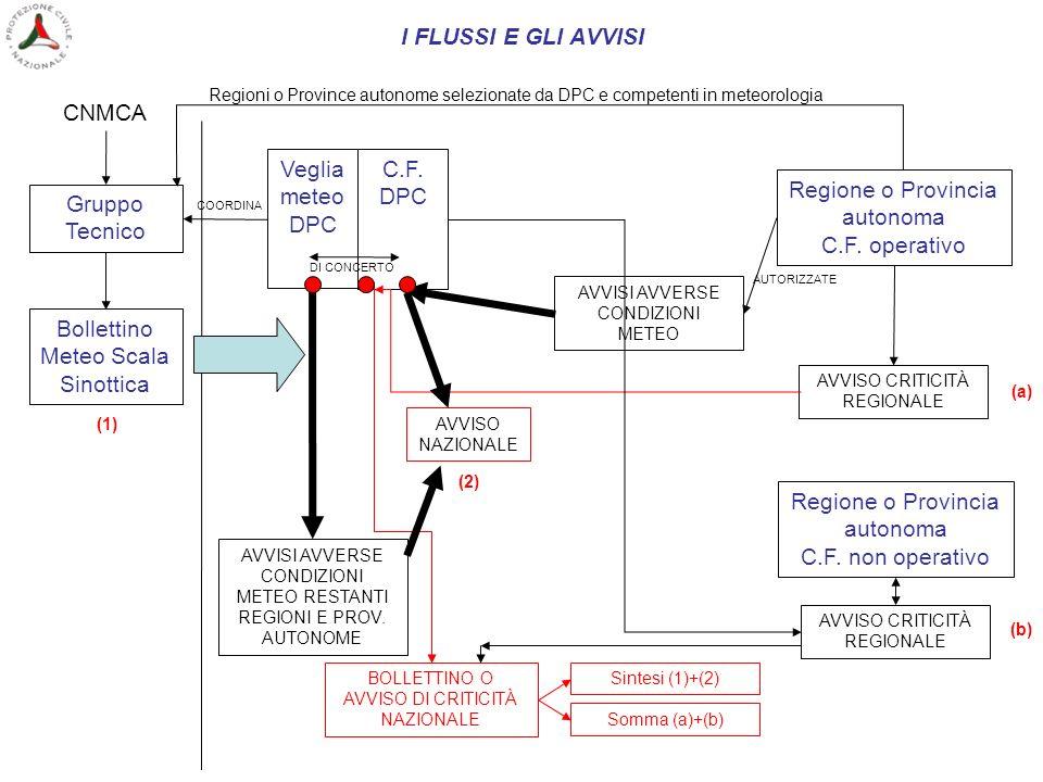I FLUSSI E GLI AVVISI Gruppo Tecnico CNMCA Bollettino Meteo Scala Sinottica Regione o Provincia autonoma C.F. operativo Regioni o Province autonome se