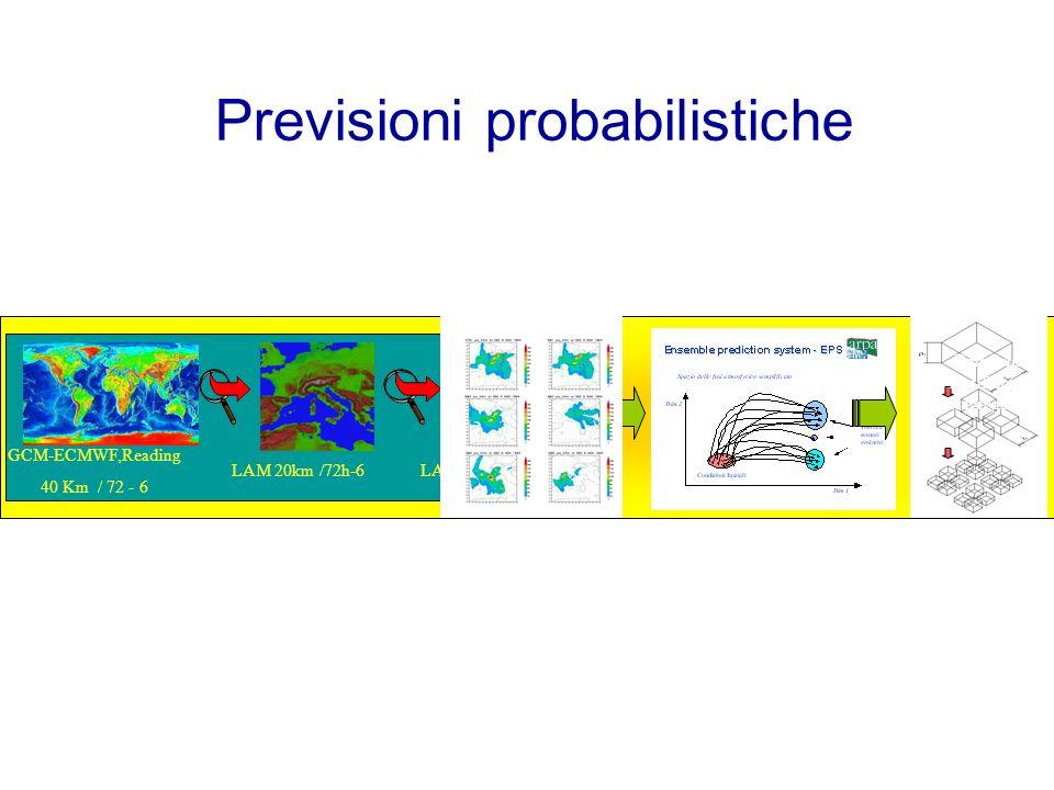 Previsioni probabilistiche GCM-ECMWF,Reading 40 Km / 72 - 6 LAM 20km /72h-6LAM 10km/ 72h – 3h Rainfield mutifractal disagregation