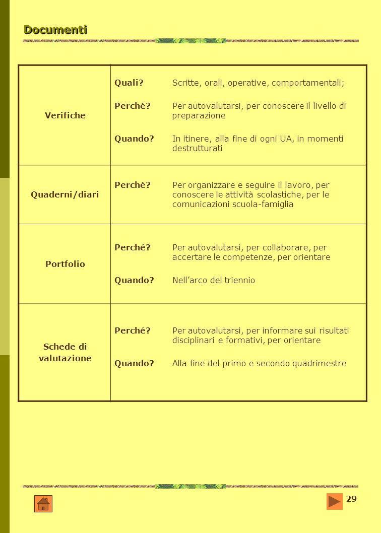 29 Documenti Verifiche Quali?Scritte, orali, operative, comportamentali; Perché?Per autovalutarsi, per conoscere il livello di preparazione Quando? In