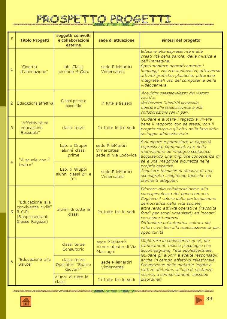 33 n°n° Titolo Progetti soggetti coinvolti e collaborazioni esterne sede di attuazionesintesi del progetto 1