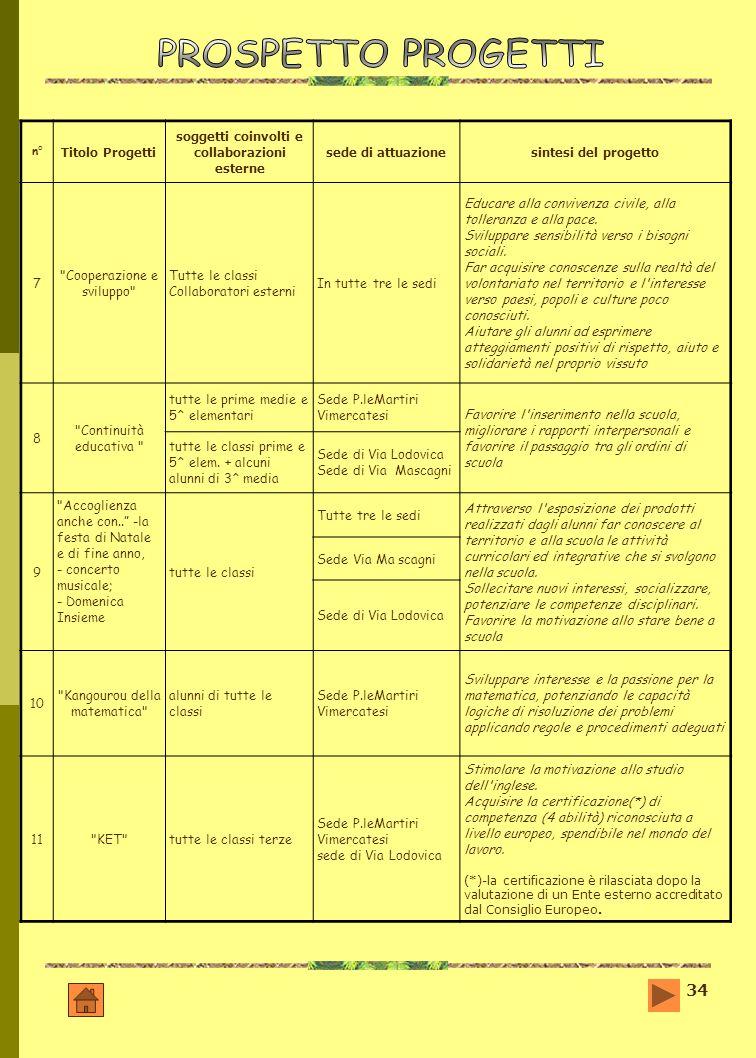 34 n° Titolo Progetti soggetti coinvolti e collaborazioni esterne sede di attuazionesintesi del progetto 7