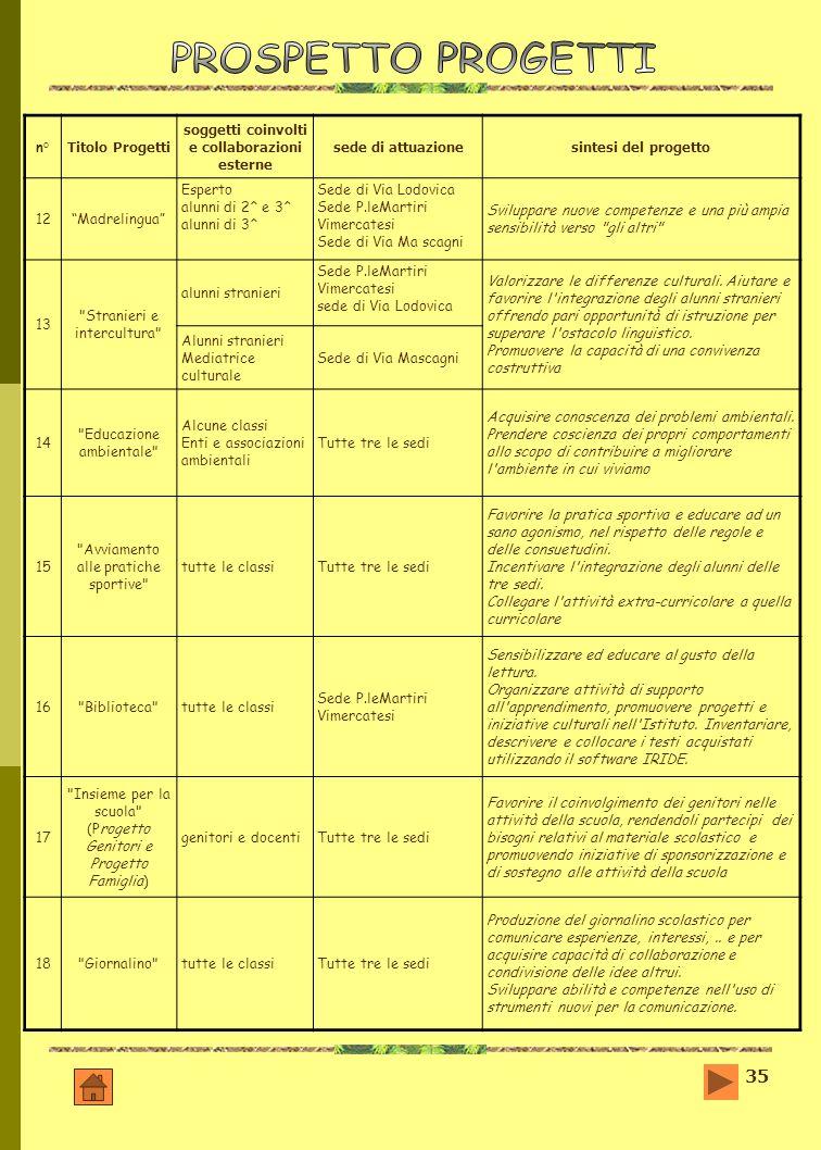 35 n° Titolo Progetti soggetti coinvolti e collaborazioni esterne sede di attuazionesintesi del progetto 12Madrelingua Esperto alunni di 2^ e 3^ alunn