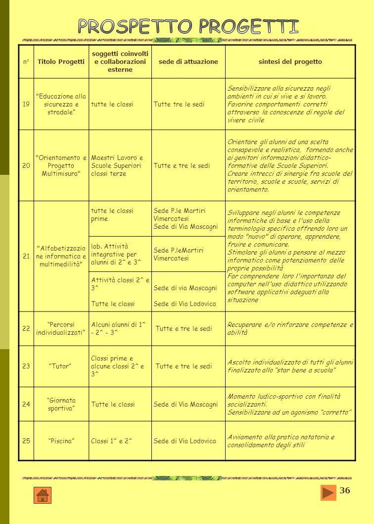 36 n°Titolo Progetti soggetti coinvolti e collaborazioni esterne sede di attuazionesintesi del progetto 19