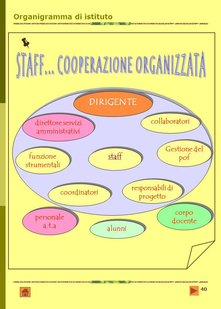 40 Organigramma di istituto DIRIGENTE direttore servizi amministrativi funzione strumentali funzione strumentali personale a.t.a staff responsabili di