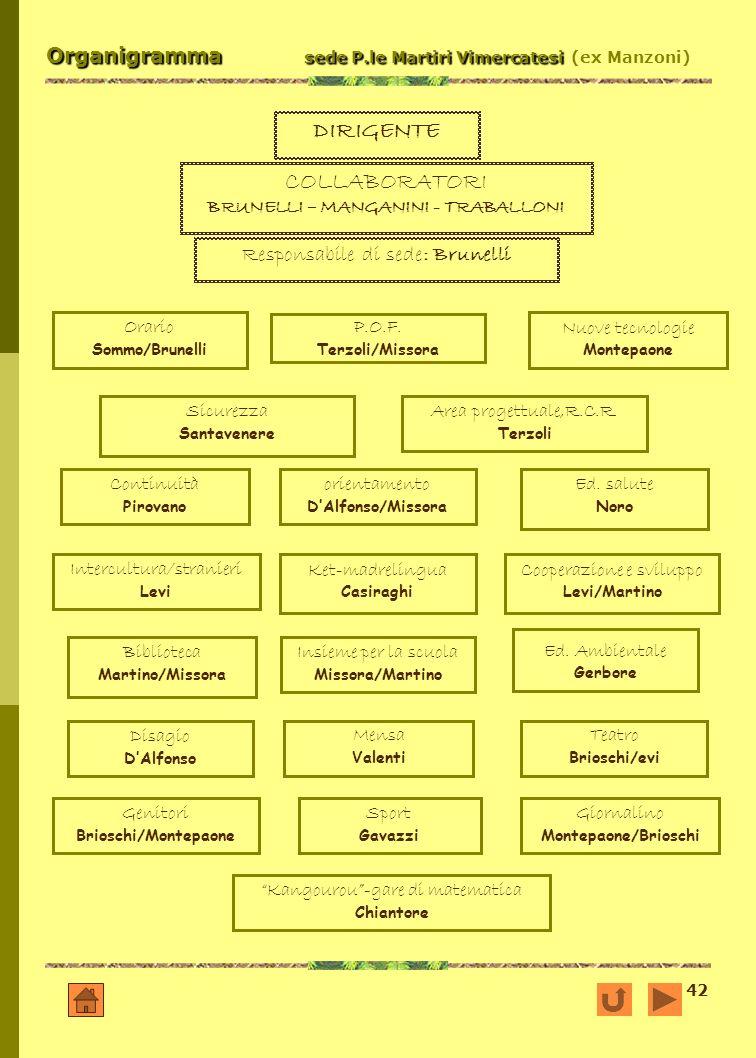 42 Organigramma sede P.le Martiri Vimercatesi Organigramma sede P.le Martiri Vimercatesi (ex Manzoni) DIRIGENTE COLLABORATORI BRUNELLI – MANGANINI - T