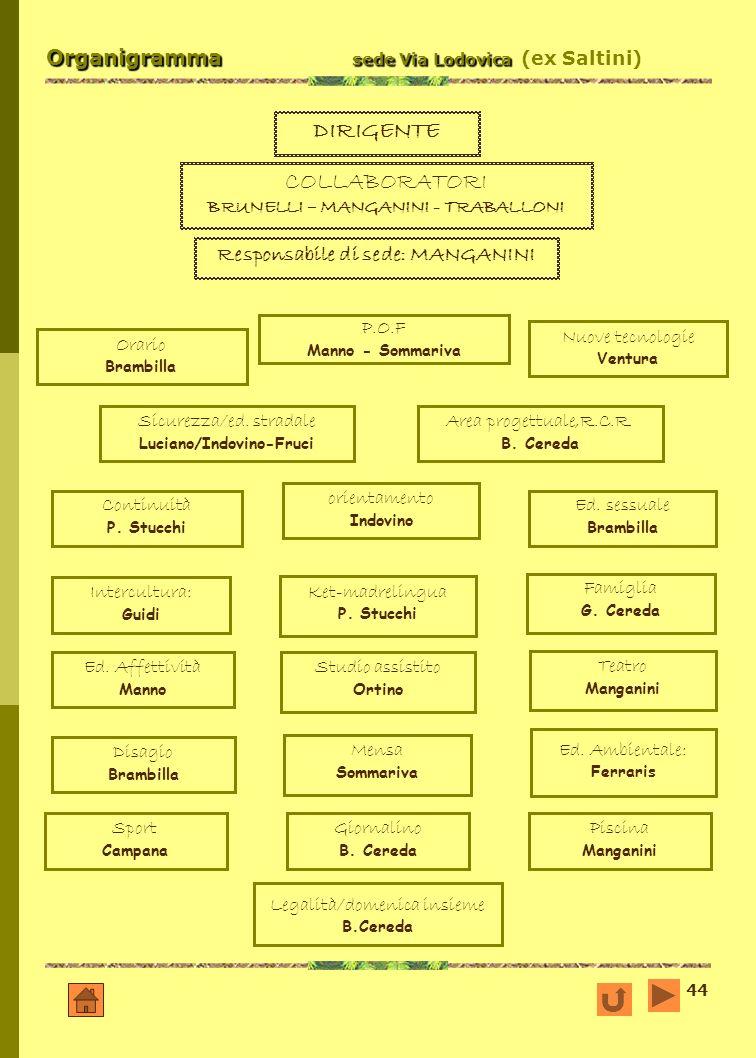 44 Organigramma sede Via Lodovica Organigramma sede Via Lodovica (ex Saltini) DIRIGENTE COLLABORATORI BRUNELLI – MANGANINI - TRABALLONI Responsabile d
