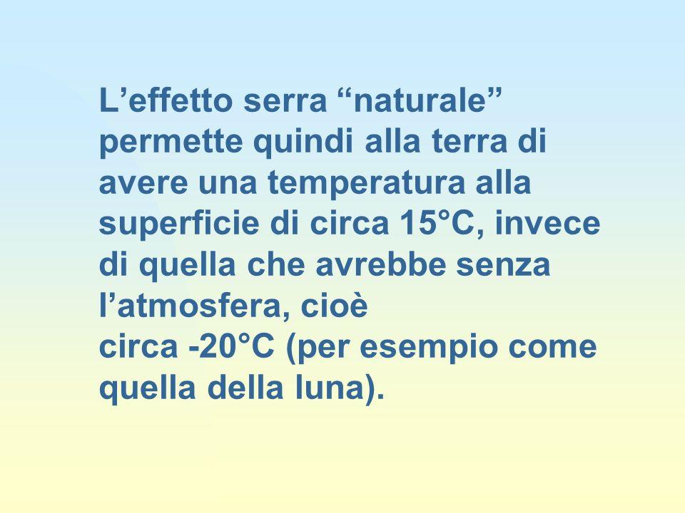Leffetto serra naturale permette quindi alla terra di avere una temperatura alla superficie di circa 15°C, invece di quella che avrebbe senza latmosfera, cioè circa -20°C (per esempio come quella della luna).