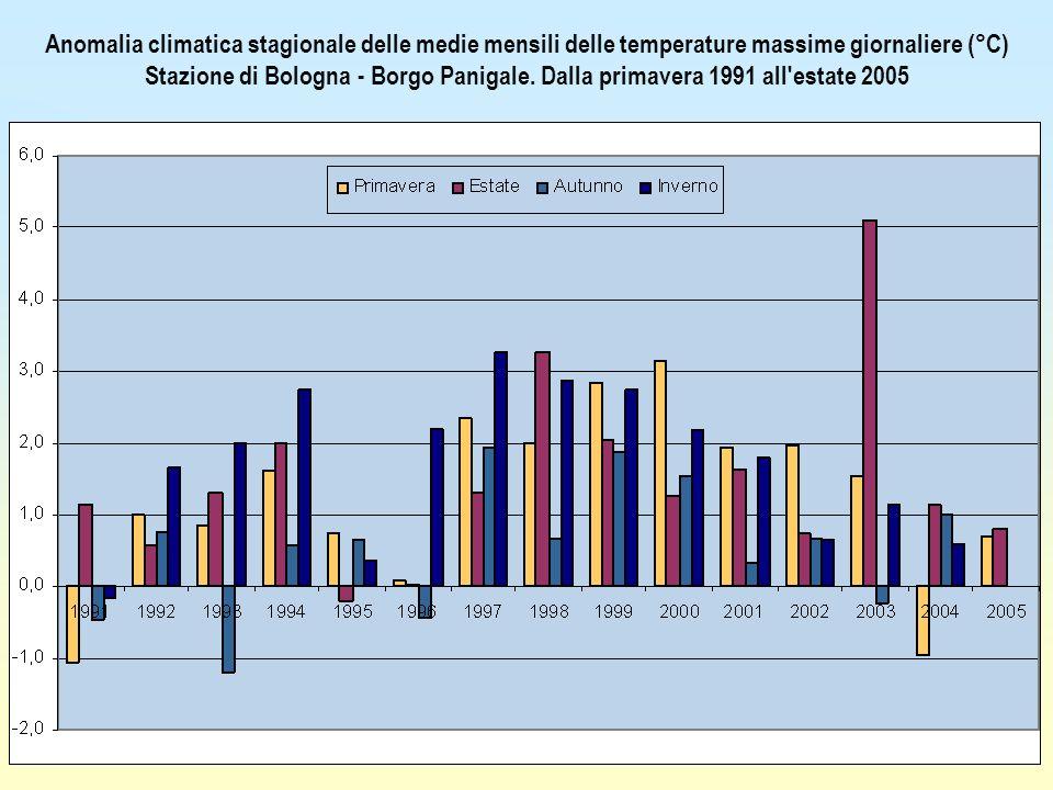Anomalia climatica stagionale delle medie mensili delle temperature massime giornaliere (°C) Stazione di Bologna - Borgo Panigale.