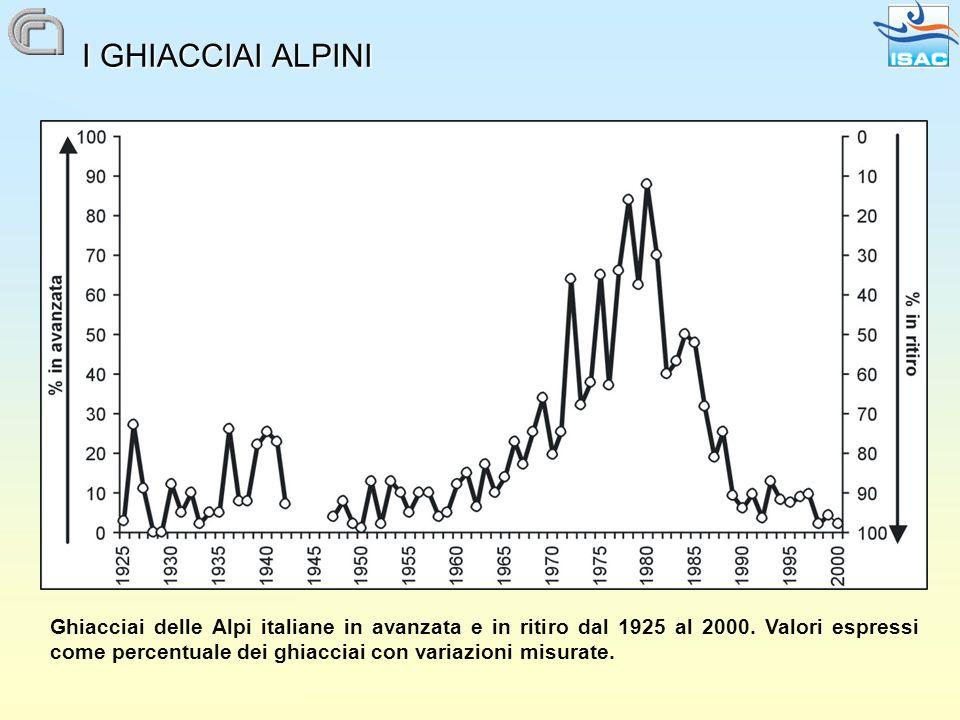 I GHIACCIAI ALPINI Ghiacciai delle Alpi italiane in avanzata e in ritiro dal 1925 al 2000.