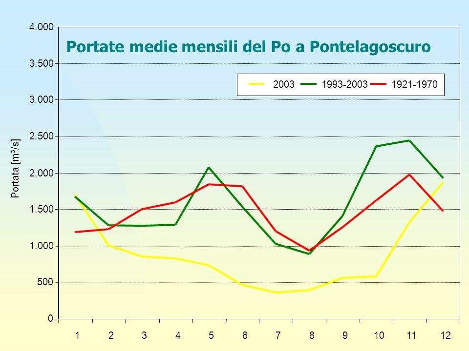 Portate medie mensili del Po a Pontelagoscuro 0 500 1.000 1.500 2.000 2.500 3.000 3.500 4.000 123456789101112 Portata [m³/s] 20031993-20031921-1970