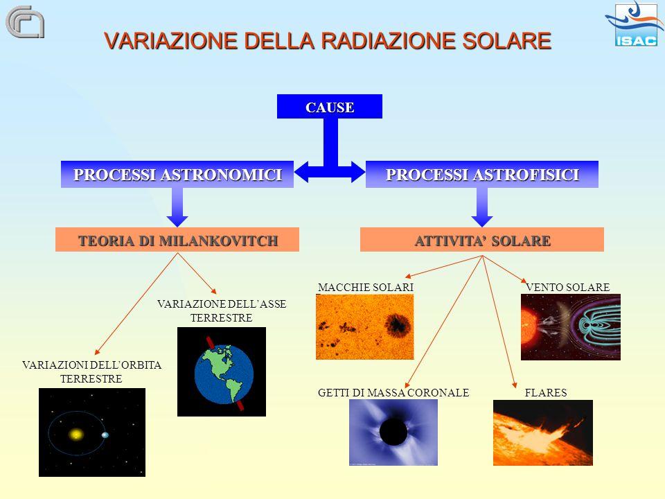VARIAZIONE DELLA RADIAZIONE SOLARE CAUSE ATTIVITA SOLARE PROCESSI ASTROFISICI MACCHIE SOLARI VENTO SOLARE GETTI DI MASSA CORONALE FLARES PROCESSI ASTRONOMICI TEORIA DI MILANKOVITCH VARIAZIONI DELLORBITA TERRESTRE VARIAZIONE DELLASSE TERRESTRE
