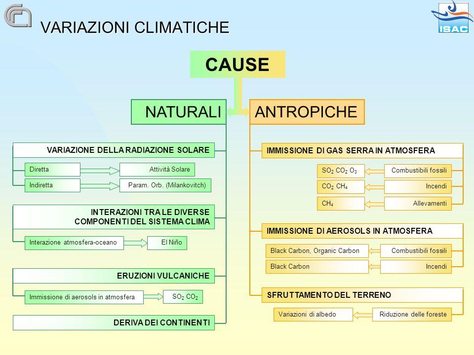 VARIAZIONI CLIMATICHE NATURALIANTROPICHE VARIAZIONE DELLA RADIAZIONE SOLARE ERUZIONI VULCANICHE INTERAZIONI TRA LE DIVERSE COMPONENTI DEL SISTEMA CLIMA El Niño Diretta Indiretta Interazione atmosfera-oceano Param.