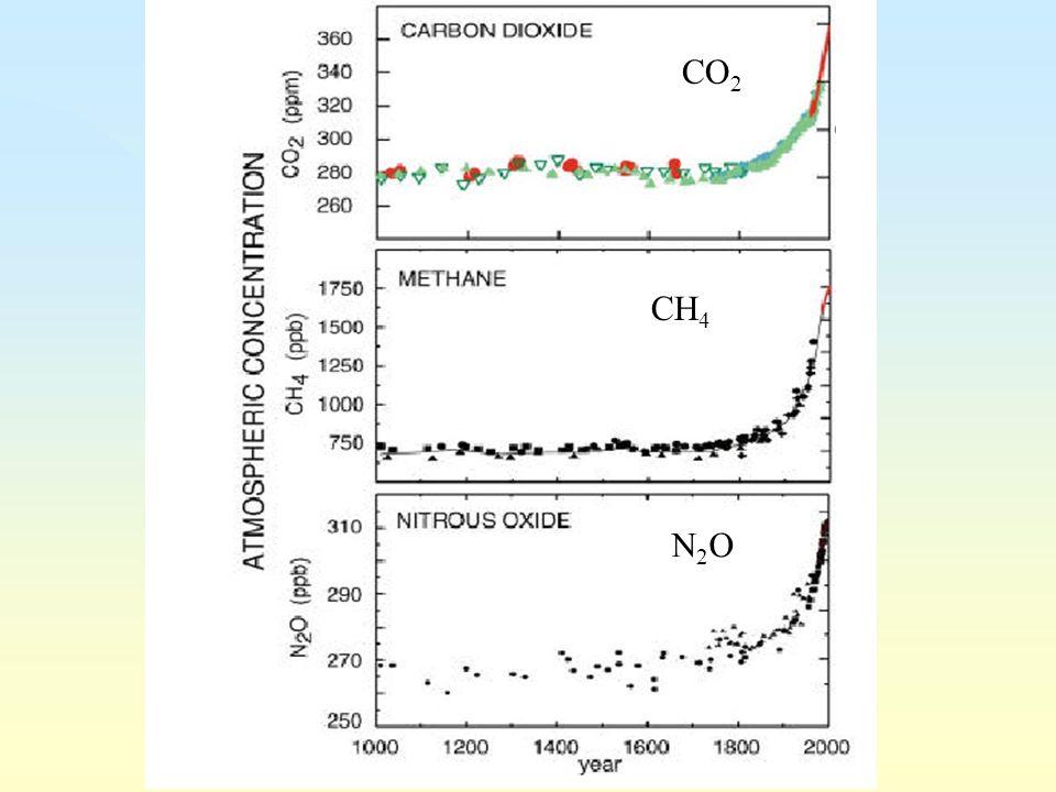CO 2 CH 4 N2ON2O