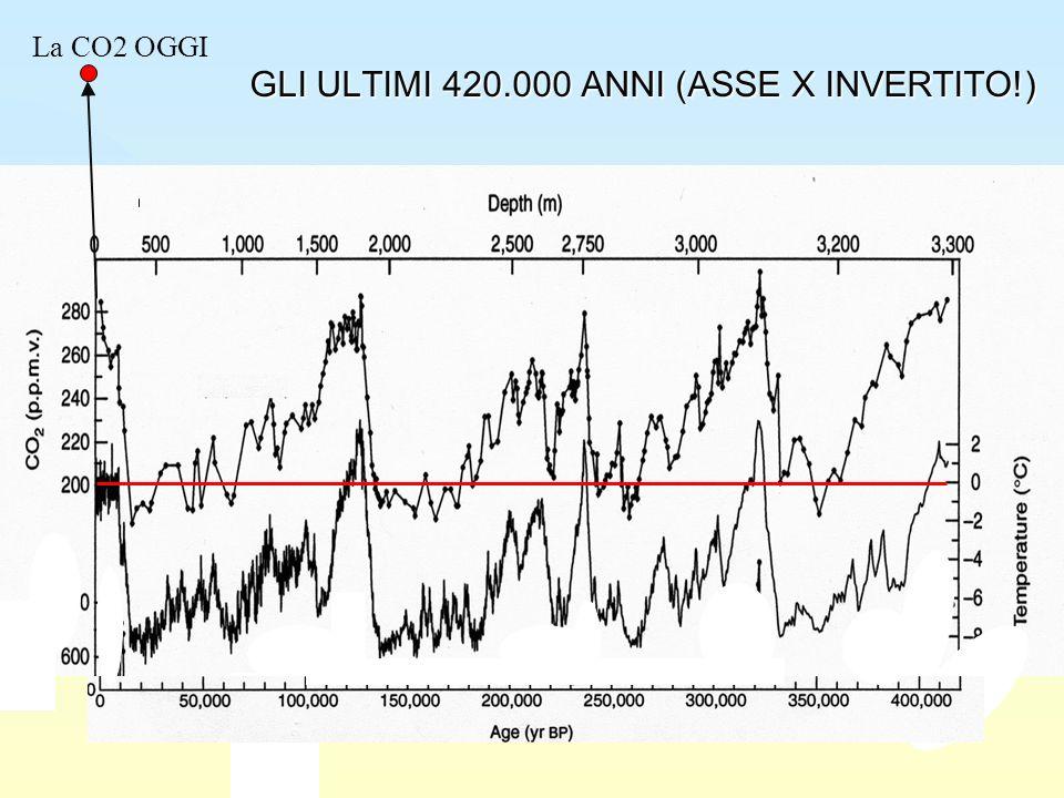 GLI ULTIMI 420.000 ANNI (ASSE X INVERTITO!) La CO2 OGGI