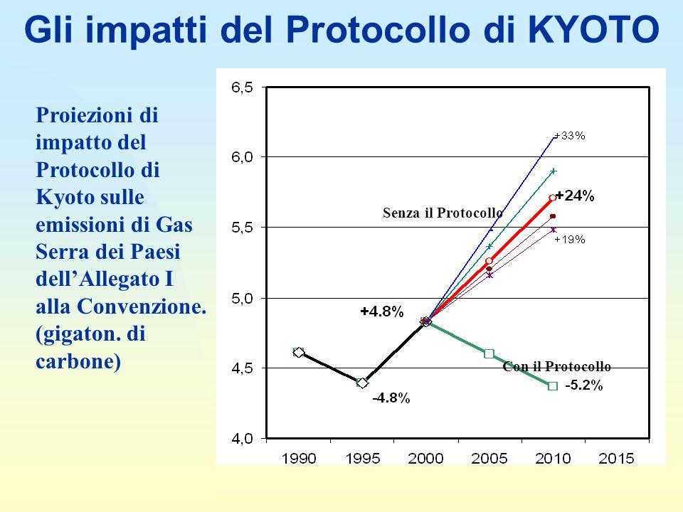 Gli impatti del Protocollo di KYOTO Proiezioni di impatto del Protocollo di Kyoto sulle emissioni di Gas Serra dei Paesi dellAllegato I alla Convenzione.