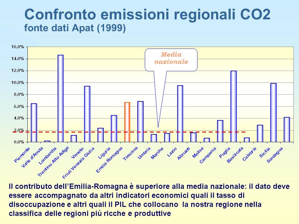Confronto emissioni regionali CO2 fonte dati Apat (1999) Media nazionale Il contributo dellEmilia-Romagna è superiore alla media nazionale: il dato deve essere accompagnato da altri indicatori economici quali il tasso di disoccupazione e altri quali il PIL che collocano la nostra regione nella classifica delle regioni più ricche e produttive