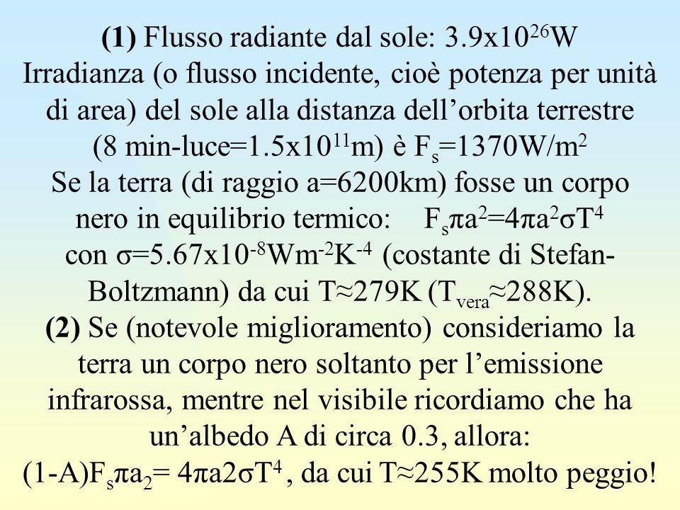 (1) Flusso radiante dal sole: 3.9x10 26 W Irradianza (o flusso incidente, cioè potenza per unità di area) del sole alla distanza dellorbita terrestre (8 min-luce=1.5x10 11 m) è F s =1370W/m 2 Se la terra (di raggio a=6200km) fosse un corpo nero in equilibrio termico: F s πa 2 =4πa 2 σT 4 con σ=5.67x10 -8 Wm -2 K -4 (costante di Stefan- Boltzmann) da cui T279K (T vera288K).