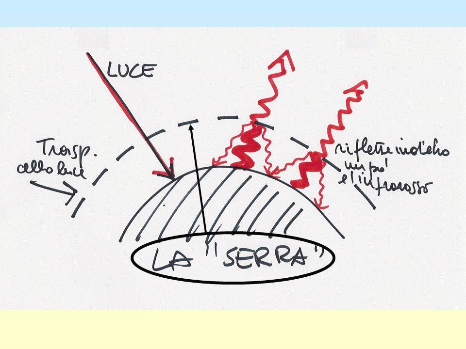 Le conseguenze su temperatura e livello del mare (e le correnti oceaniche, p.es.