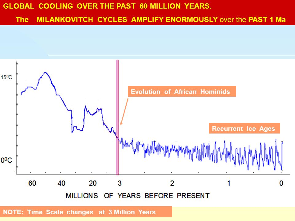 GLOBAL COOLING OVER THE PAST 60 MILLION YEARS. The MILANKOVITCH CYCLES AMPLIFY ENORMOUSLY over the PAST 1 Ma NOTE: Time Scale changes at 3 Million Yea