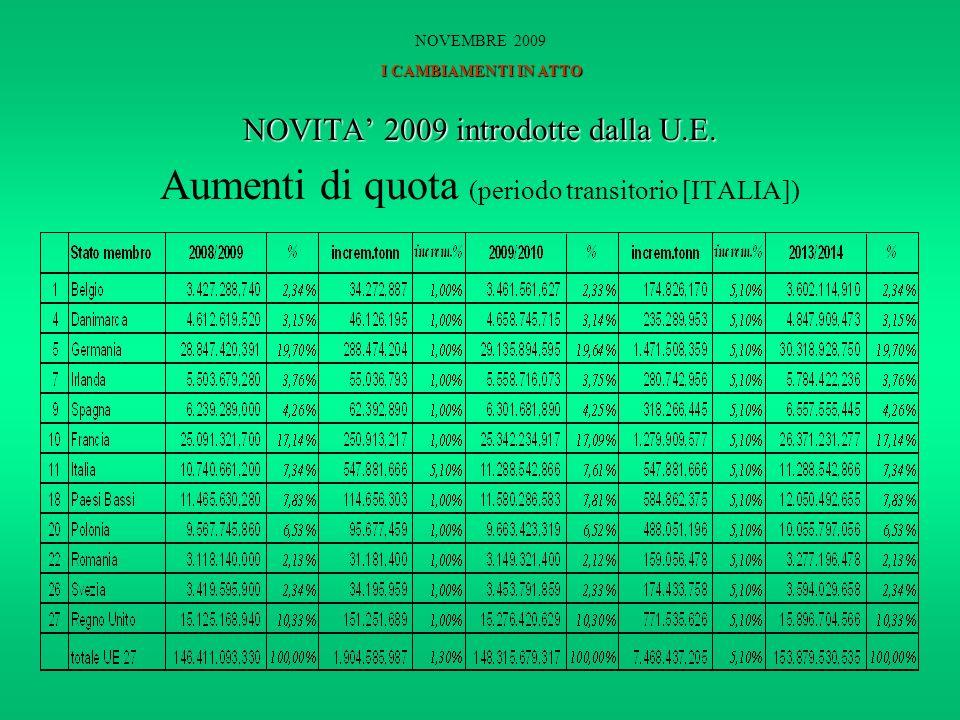 NOVITA 2009 introdotte dalla U.E. Aumenti di quota (periodo transitorio [ITALIA]) I CAMBIAMENTI IN ATTO NOVEMBRE 2009 I CAMBIAMENTI IN ATTO