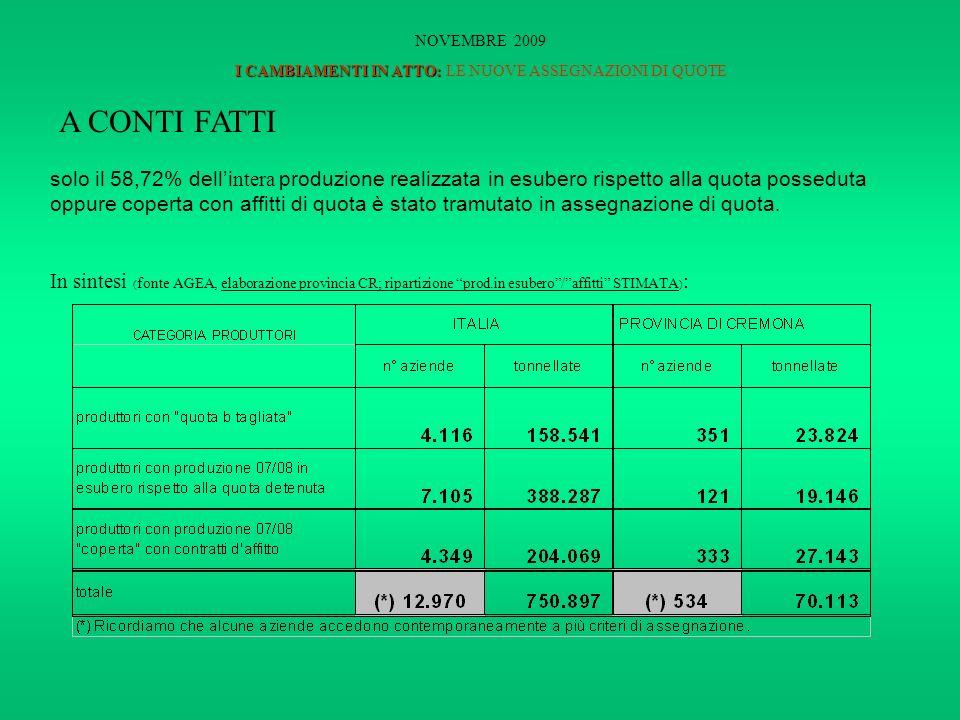 solo il 58,72% delli ntera produzione realizzata in esubero rispetto alla quota posseduta oppure coperta con affitti di quota è stato tramutato in assegnazione di quota.