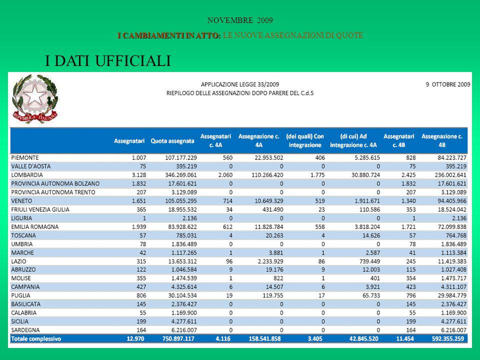 I CAMBIAMENTI IN ATTO: NOVEMBRE 2009 I CAMBIAMENTI IN ATTO: LE NUOVE ASSEGNAZIONI DI QUOTE I DATI UFFICIALI