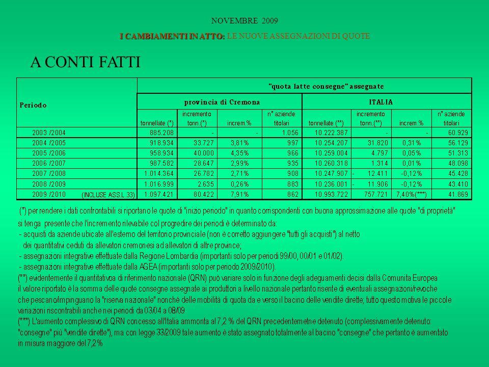I CAMBIAMENTI IN ATTO: NOVEMBRE 2009 I CAMBIAMENTI IN ATTO: LE NUOVE ASSEGNAZIONI DI QUOTE A CONTI FATTI