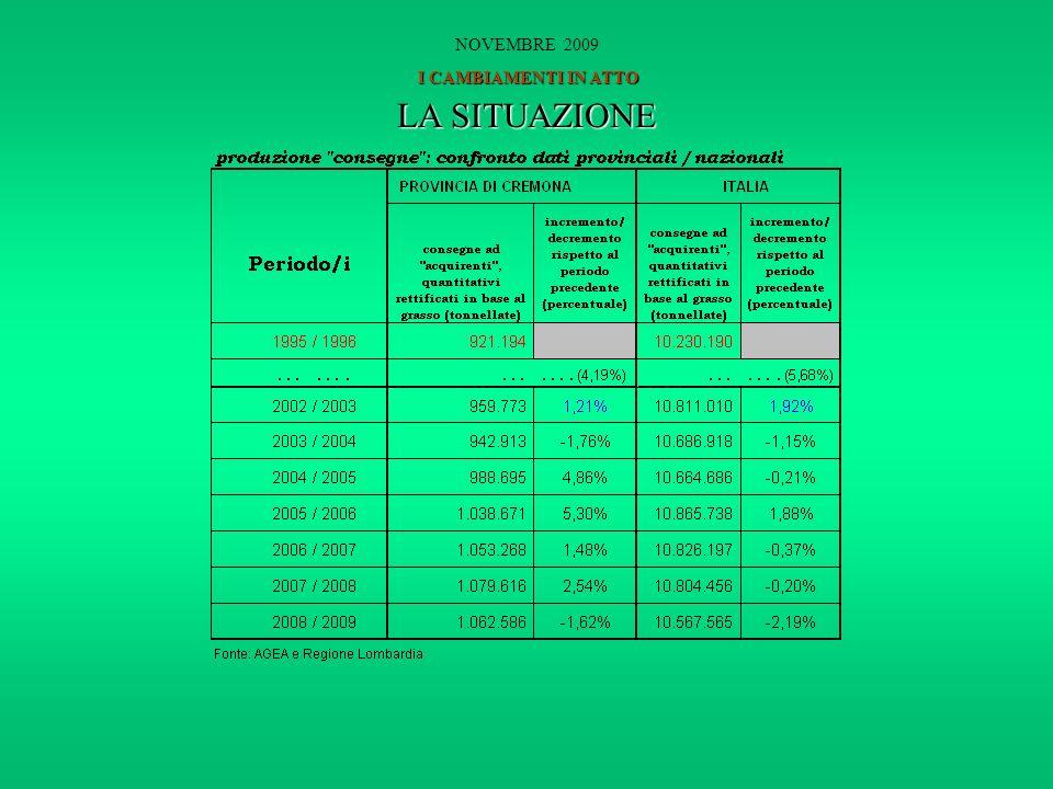 LA SITUAZIONE I CAMBIAMENTI IN ATTO NOVEMBRE 2009 I CAMBIAMENTI IN ATTO