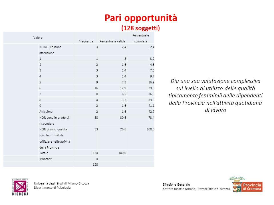 Università degli Studi di Milano-Bicocca Dipartimento di Psicologia Direzione Generale Settore Risorse Umane, Prevenzione e Sicurezza Pari opportunità (128 soggetti) Dia una sua valutazione complessiva sul livello di utilizzo delle qualità tipicamente femminili delle dipendenti della Provincia nellattività quotidiana di lavoro Valore FrequenzaPercentuale valida Percentuale cumulata Nullo - Nessuna attenzione 32,4 11,83,2 221,64,8 332,47,3 432,49,7 597,316,9 61612,929,8 786,536,3 843,239,5 921,641,1 Altissimo21,642,7 NON sono in grado di rispondere 3830,673,4 NON ci sono qualità solo femminili da utilizzare nelle attività della Provincia 3326,6100,0 Totale124100,0 Mancanti4 128