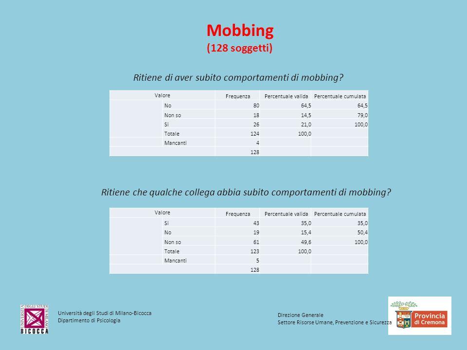 Università degli Studi di Milano-Bicocca Dipartimento di Psicologia Direzione Generale Settore Risorse Umane, Prevenzione e Sicurezza Mobbing (128 soggetti) Ritiene di aver subito comportamenti di mobbing.