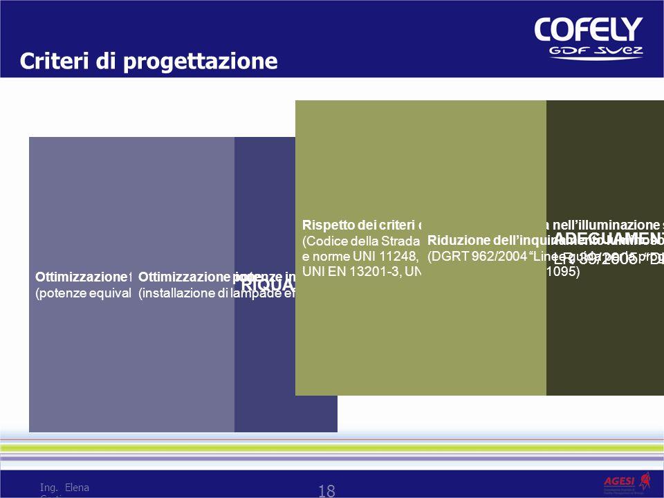 18 Ing. Elena Corti Criteri di progettazione RIQUALIFICAZIONE ENERGETICA Ottimizzazione fattori di utilizzazione (potenze equivalenti) Ottimizzazione