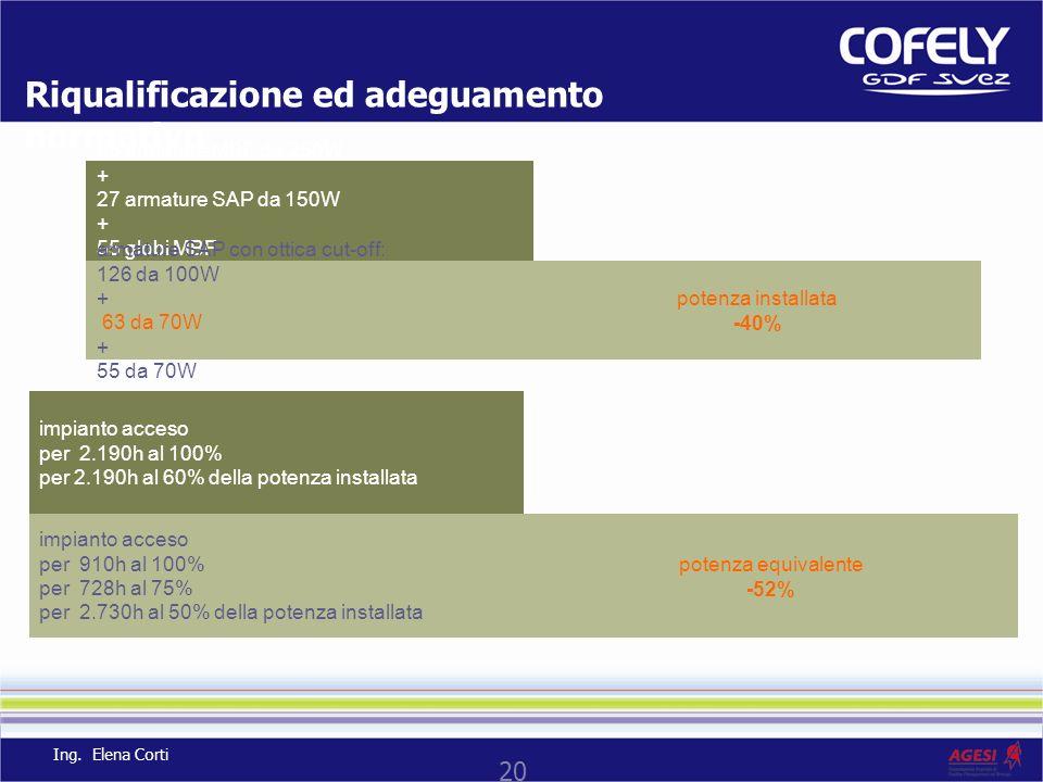 20 Riqualificazione ed adeguamento normativo 95 armature MBF da 250W + 27 armature SAP da 150W + 55 globi MBF da 125W potenza installata -40% armature