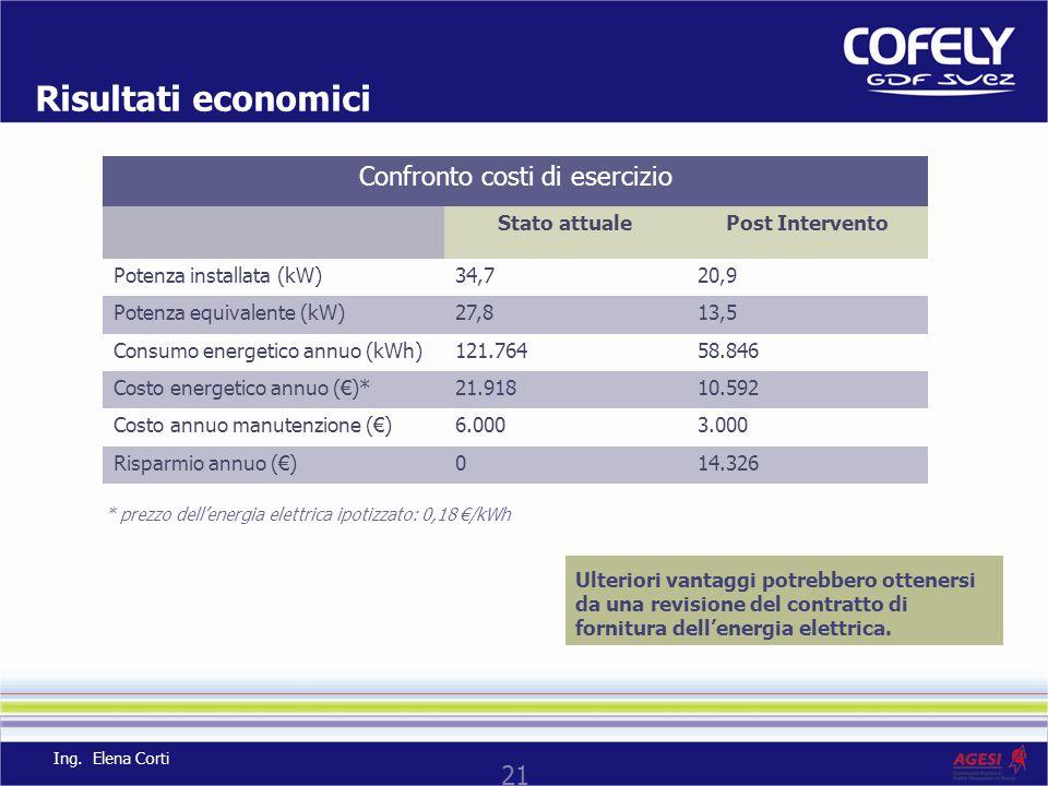 21 Risultati economici Ulteriori vantaggi potrebbero ottenersi da una revisione del contratto di fornitura dellenergia elettrica. Confronto costi di e