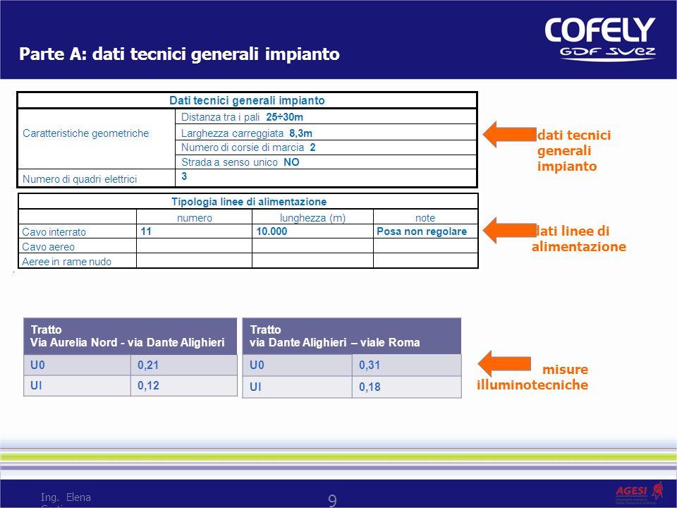 Parte A: dati quadri elettrici anagrafica misure elettriche dati tecnici 10 Ing. Elena Corti