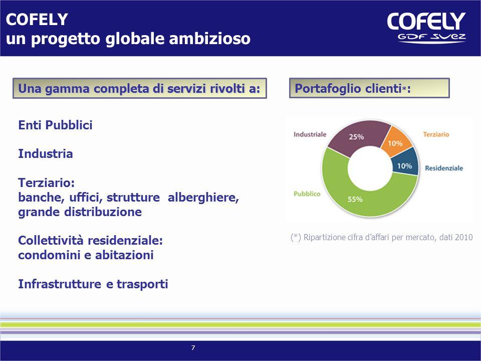 7 COFELY un progetto globale ambizioso Una gamma completa di servizi rivolti a: Portafoglio clienti * : (*) Ripartizione cifra daffari per mercato, da