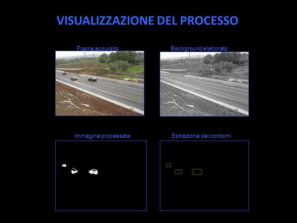 VISUALIZZAZIONE DEL PROCESSO Frame acquisitoBackground elaborato Immagine processataEstrazione dei contorni